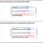 Before-and-After Likert Scale statements show improvement in self-reported engagement skills
